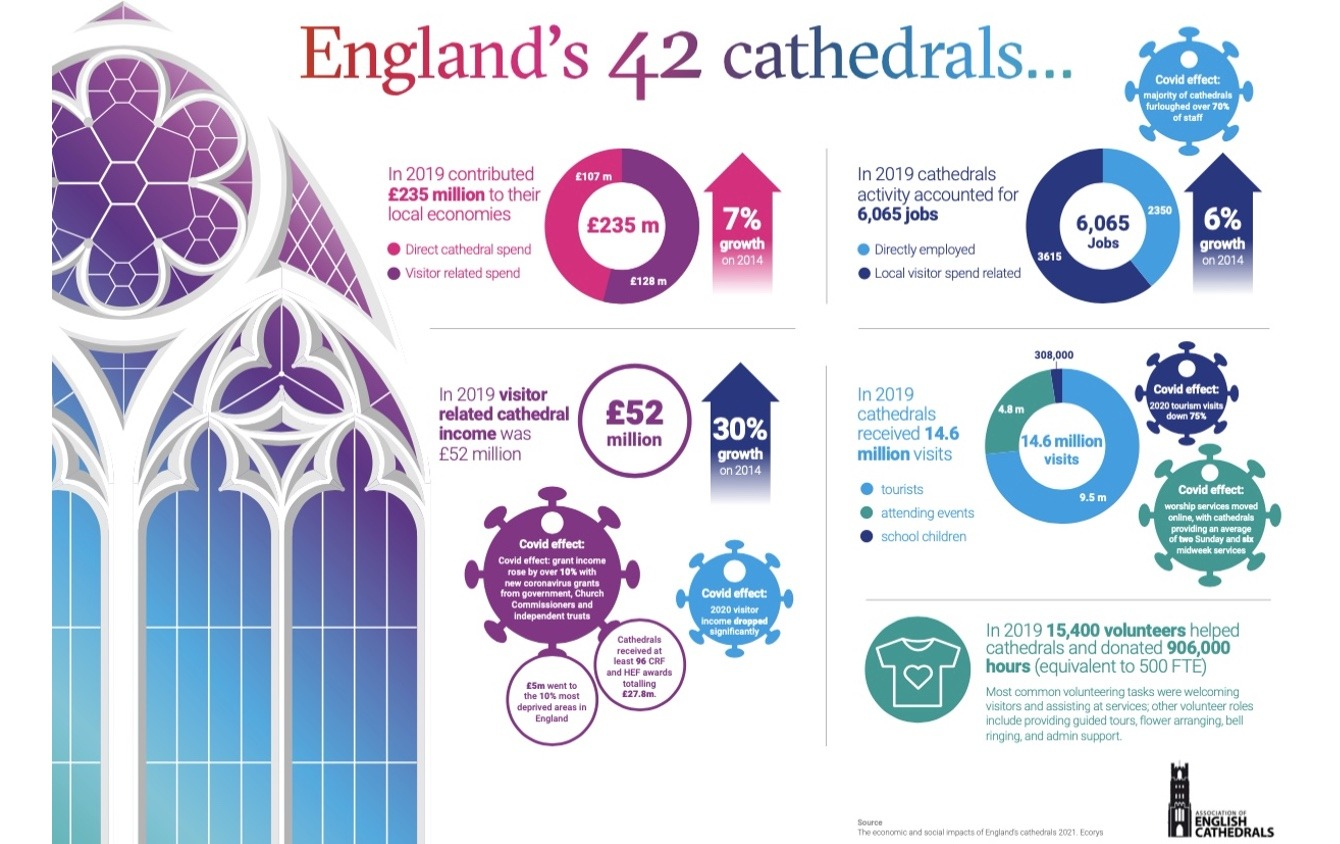 English Cathedrals Matter Infographic